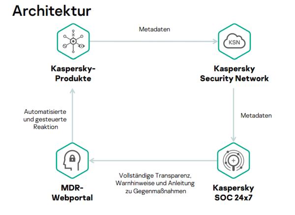Kaspersky Cyberbedrohungen
