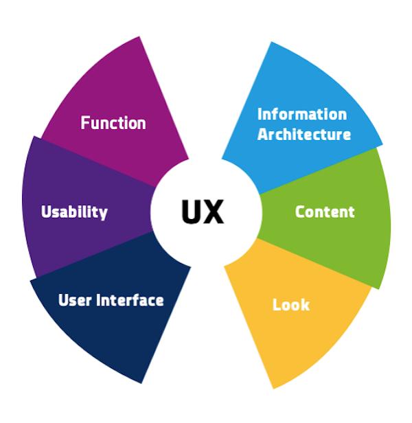 UX-Design-Prozess