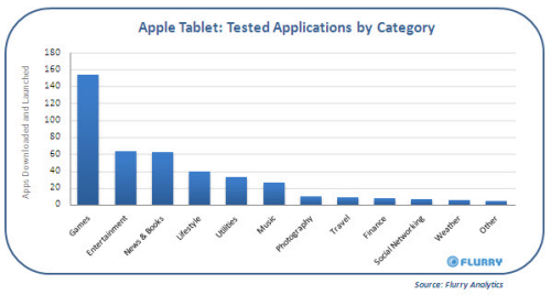 Apple_Tablet_Testing_AppUsage