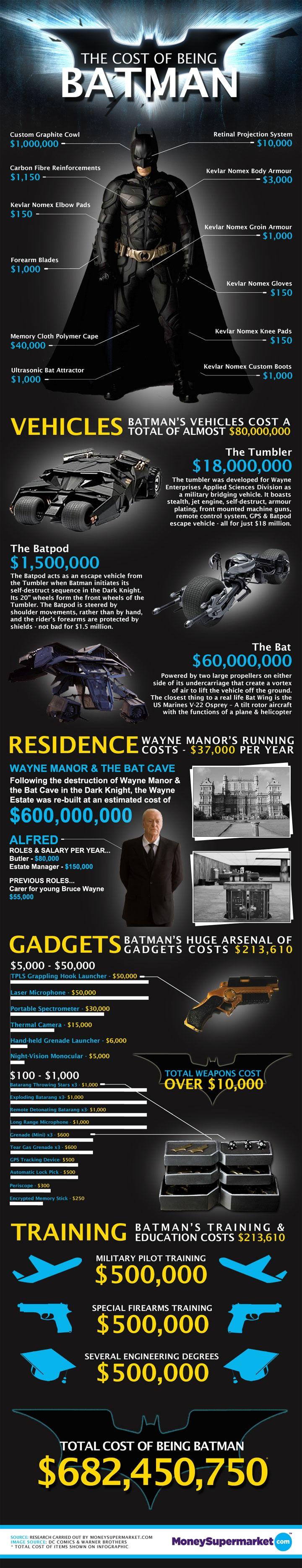 wie teuer es ist batman zu sein einmal dark knight f r 682 millionen dollar basic thinking. Black Bedroom Furniture Sets. Home Design Ideas