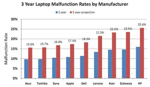 Laptop_Zuverlässigkeits_Studie