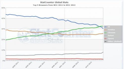 Zeitenwende: Google Chrome entthront den Internet Explorer