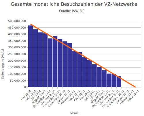 Untergang der VZ-Netzwerke: Ist schon im kommenden März Schluss?