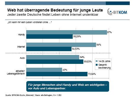 Bitkom-Studie: 55 Prozent der Deutschen können ohne Internet nicht mehr leben - BASIC ...