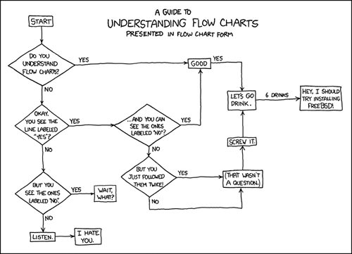 Flussdiagramme verstehen leicht gemacht - BASIC thinking
