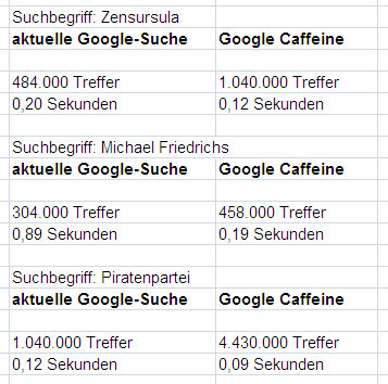google-caffeine-vergleich