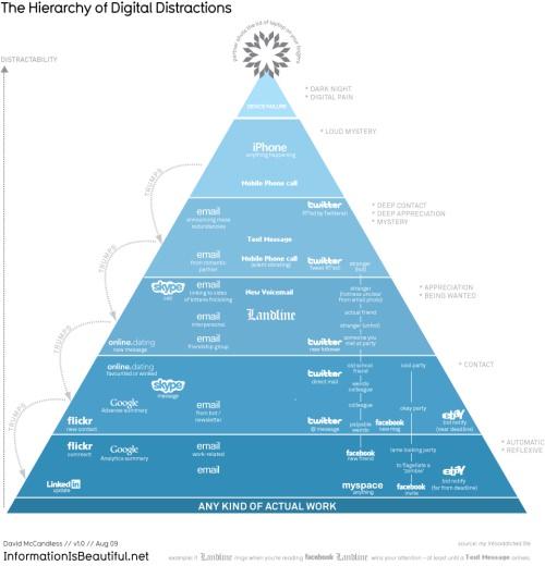 hierarchy_distractions_960