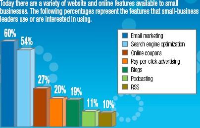 KMUs: Interesse an Blogs bzw. Blogs werden schon genutzt
