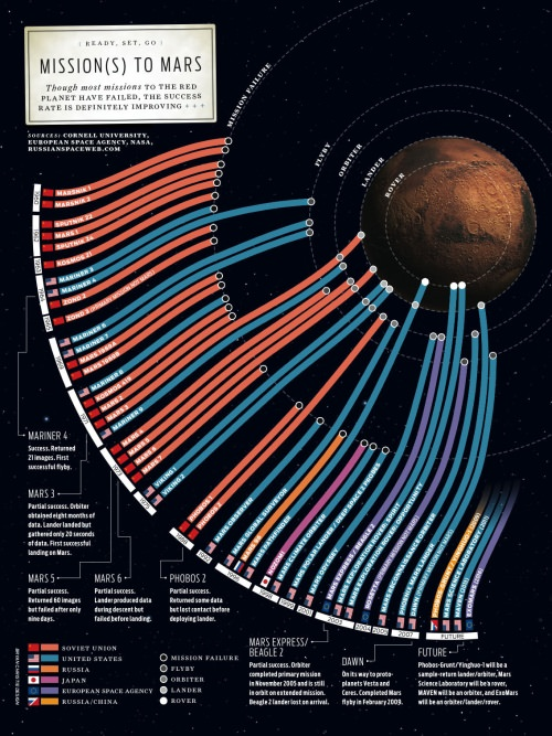 large-missions-to-mars-infographic