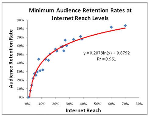 nielsen-twitter-studie