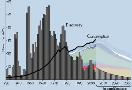 Verbrauch und Exploration