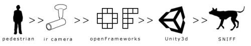sniff_framework