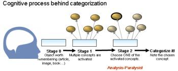 Kategorisierungsprozess