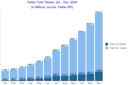 total-tweets-december