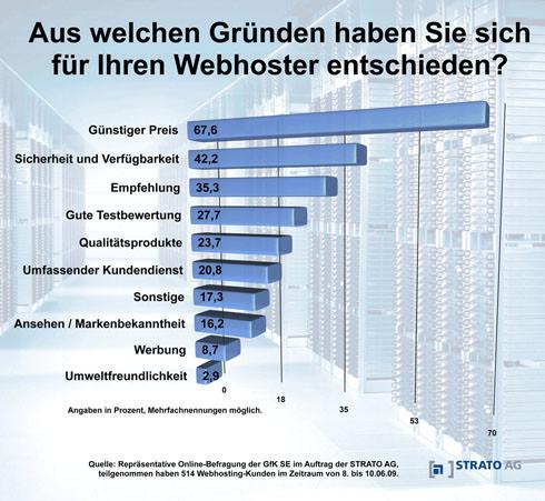 webhosting-umfrage