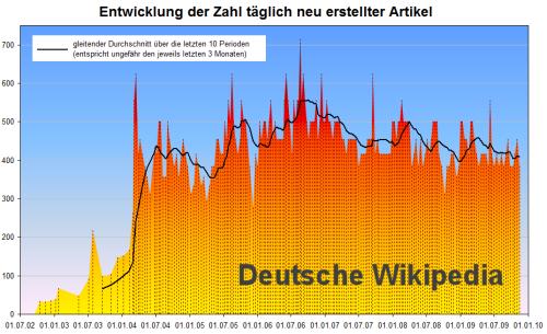 wiki_zahlen